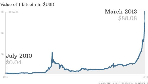 130327160138-chart-bitcoin-620xa